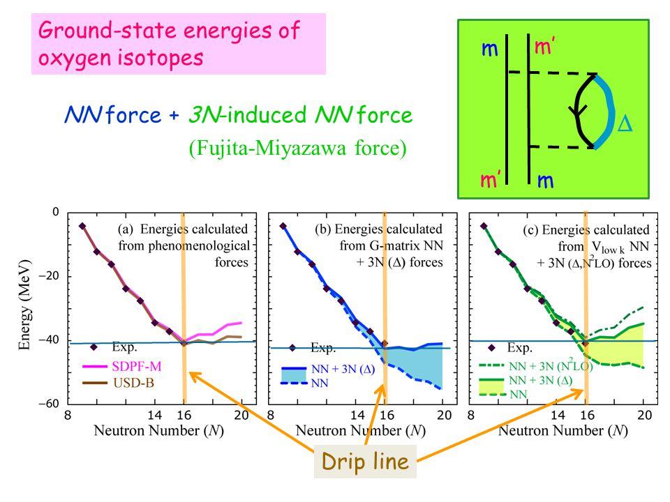 Ground-state energies of oxygen isotopes Drip line NN force + 3N-induced NN force  m m m' (Fujita-Miyazawa force)