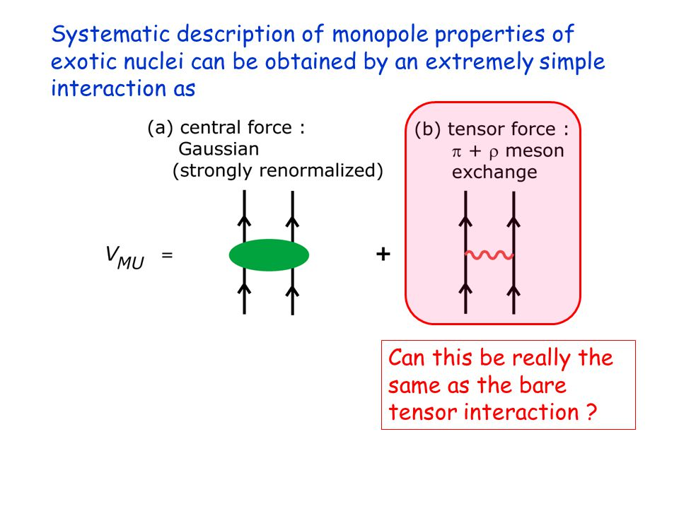 Systematic description of monopole properties of exotic nuclei can be obtained by an extremely simple interaction as Can this be really the same as the bare tensor interaction