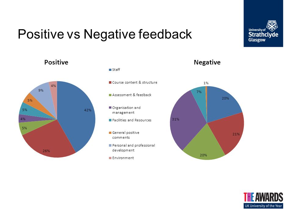 Negative Themes Organisation and Management –General organisation of courses –Organisation of the timetable –Clashes –Communication of changes Course Content - Workload Assessment and Feedback –Inadequate –Late Some Staff - Unsupportive and unhelpful