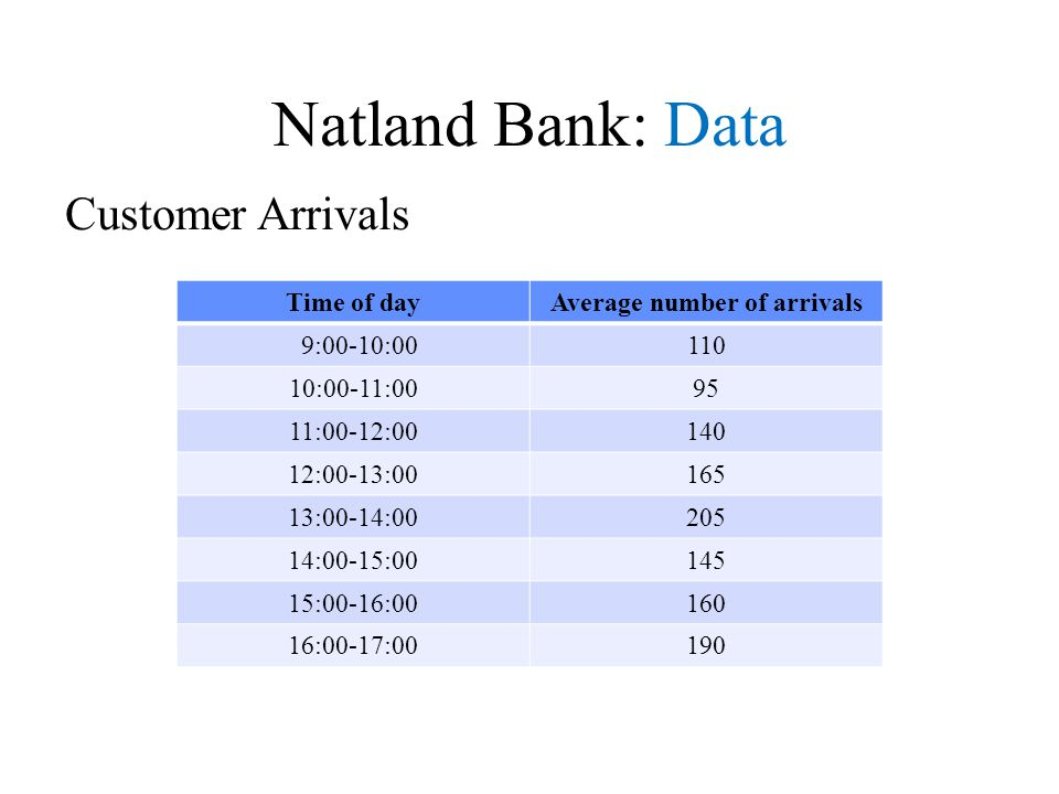 Natland Bank: Data Time of dayAverage number of arrivals 9:00-10:00110 10:00-11:0095 11:00-12:00140 12:00-13:00165 13:00-14:00205 14:00-15:00145 15:00-16:00160 16:00-17:00190 Customer Arrivals
