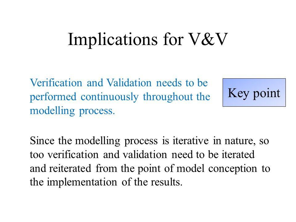 Black-Box Validation Comparison with other models Alternative model I A O A Simulation model I S O S H 0 : If I S =I A then O S  O A