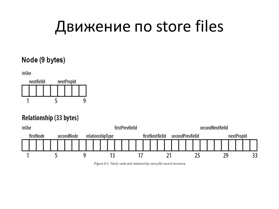 Движение по store files Node (9 bytes)