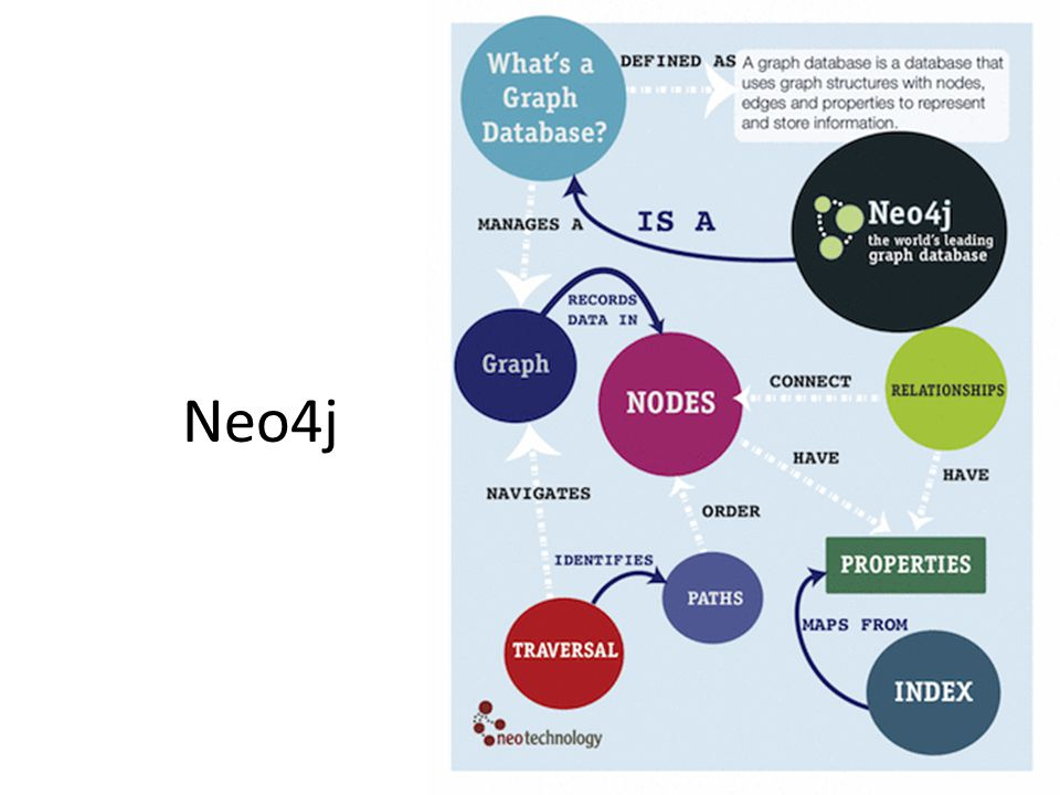 Native Graph Processing Index-free adjacency