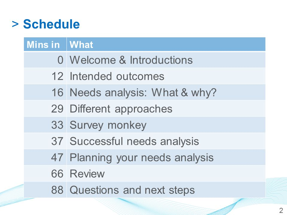>Schedule Mins inWhat 0Welcome & Introductions 12Intended outcomes 16Needs analysis: What & why? 29Different approaches 33Survey monkey 37Successful n