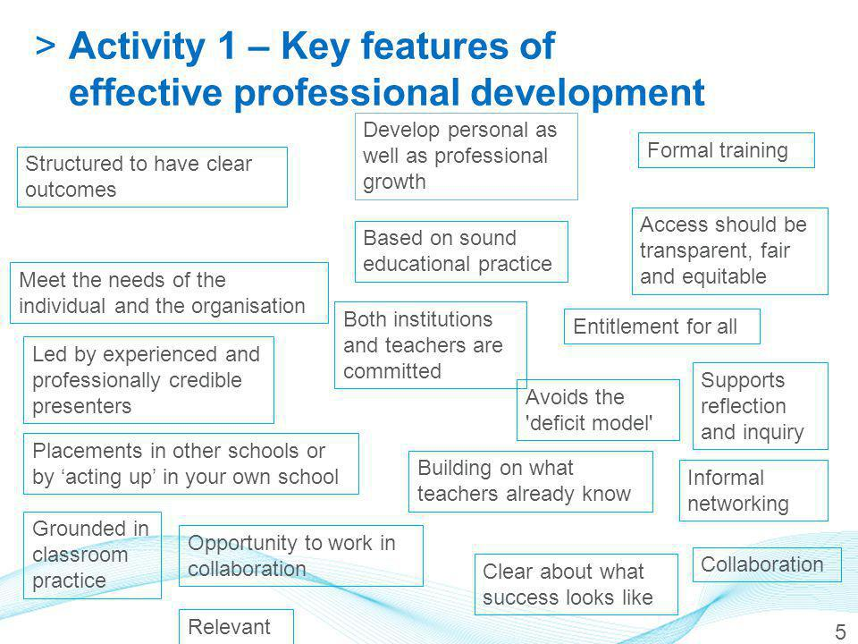 Structured to have clear outcomes Develop personal as well as professional growth Meet the needs of the individual and the organisation Entitlement for all Led by experienced and professionally credible presenters Opportunity to work in collaboration Formal training Informal networking Placements in other schools or by 'acting up' in your own school Access should be transparent, fair and equitable Grounded in classroom practice Based on sound educational practice Avoids the deficit model Building on what teachers already know Clear about what success looks like Supports reflection and inquiry Both institutions and teachers are committed Collaboration Relevant 5 >Activity 1 – Key features of effective professional development