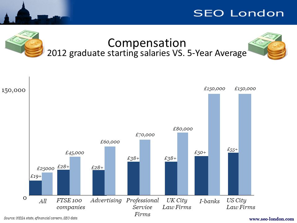 www.seo-london.com Source: HESA stats, efinancial careers, SEO data 0 150,000 £50+ £28+ £19+ All Advertising I-banks Professional Service Firms UK City Law Firms £38+ £55+ US City Law Firms FTSE 100 companies £28+ Compensation 2012 graduate starting salaries VS.
