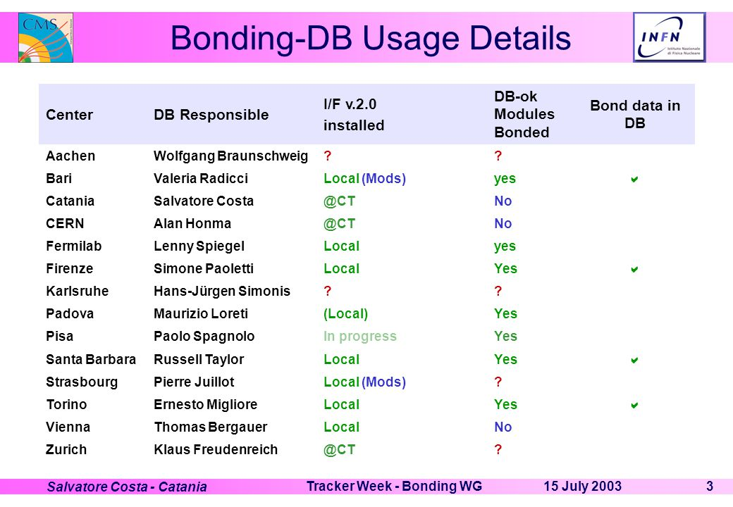 15 July 2003Tracker Week - Bonding WG4 Salvatore Costa - Catania Bonding-DB I/F upgrades Add table/variables for systematic pull tests on Module Bonding Add variables to Table(s) for Hybrid Bonding If approved, there will be a new version of the I/F: v.