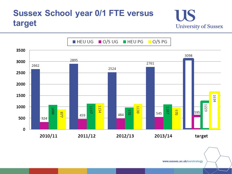 Sussex School year 0/1 FTE versus target