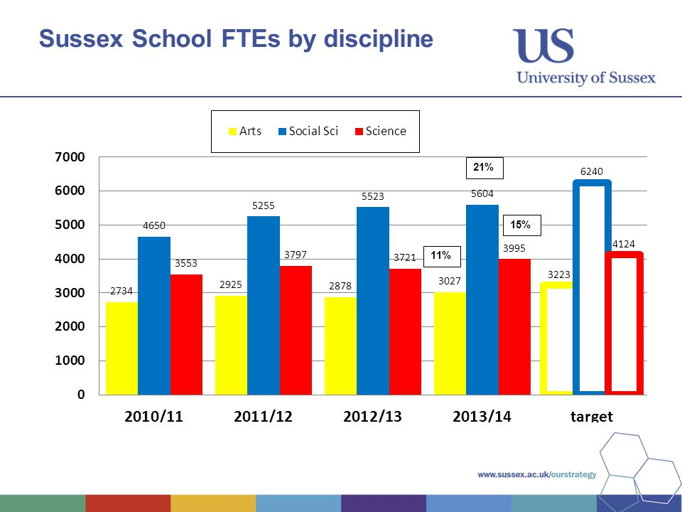 Sussex School FTEs by discipline