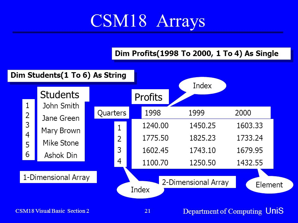 CSM18 Visual Basic Section 2 Department of Computing UniS 21 CSM18 Arrays Students John Smith Jane Green Mary Brown Mike Stone Ashok Din Profits Quarters 1-Dimensional Array 2-Dimensional Array Element Index Dim Students(1 To 6) As String Dim Profits(1998 To 2000, 1 To 4) As Single