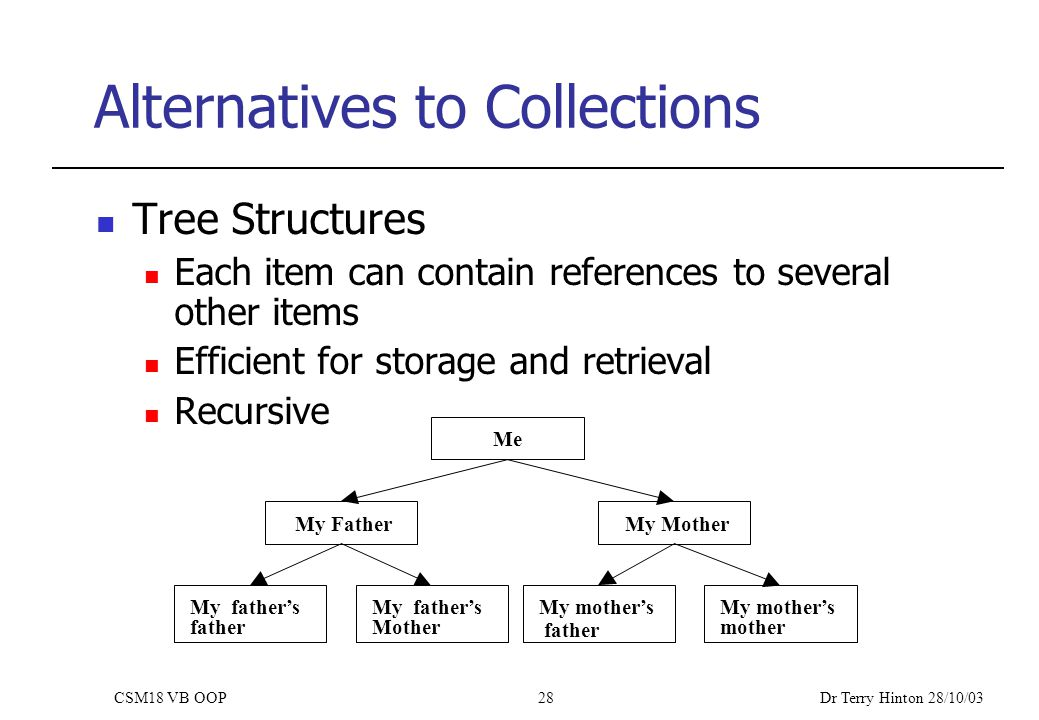 Dr Terry Hinton 28/10/03 CSM18 VB OOP28 Alternatives to Collections Tree Structures Each item can contain references to several other items Efficient for storage and retrieval Recursive Me My FatherMy Mother My father's father My father's Mother My mother's mother father