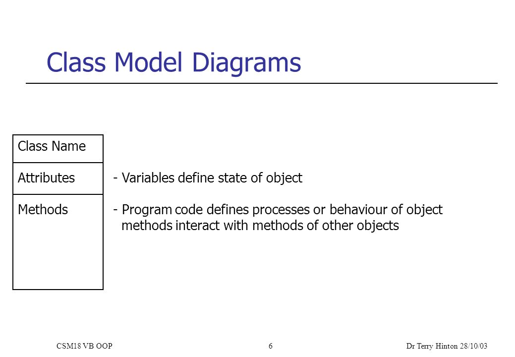 Dr Terry Hinton 28/10/03 CSM18 VB OOP6 Class Model Diagrams Class Name Attributes- Variables define state of object Methods- Program code defines processes or behaviour of object methods interact with methods of other objects