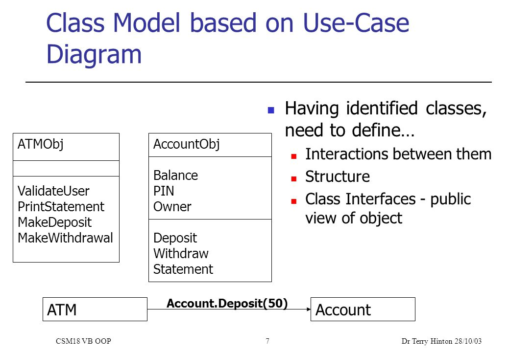 Dr Terry Hinton 28/10/03 CSM18 VB OOP7 Class Model based on Use-Case Diagram Having identified classes, need to define… Interactions between them Structure Class Interfaces - public view of object ATMObj ValidateUser PrintStatement MakeDeposit MakeWithdrawal AccountObj Balance PIN Owner Deposit Withdraw Statement ATMAccount Account.Deposit(50)