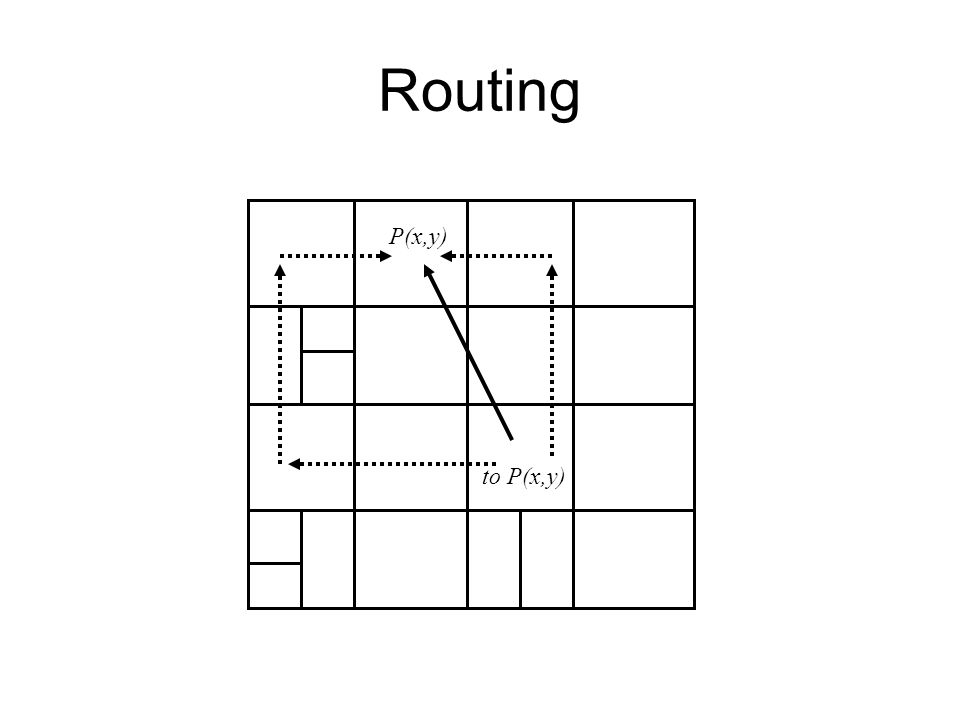 Routing to P(x,y) P(x,y)