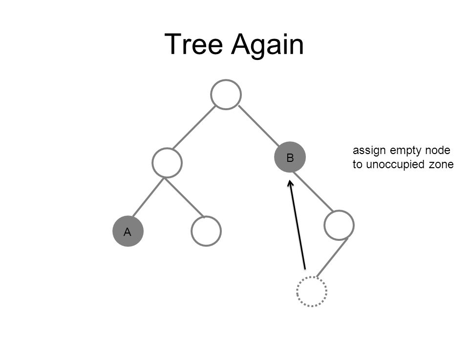 Tree Again assign empty node to unoccupied zone B A