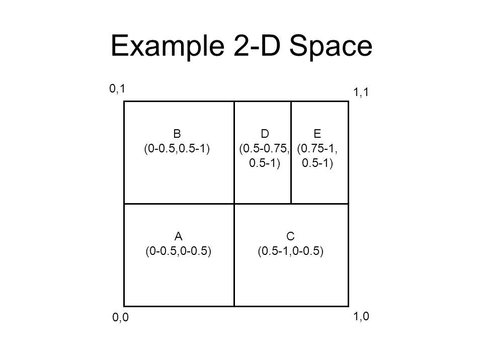 Example 2-D Space 0,0 1,0 0,1 1,1 A (0-0.5,0-0.5) B (0-0.5,0.5-1) C (0.5-1,0-0.5) D (0.5-0.75, 0.5-1) E (0.75-1, 0.5-1)