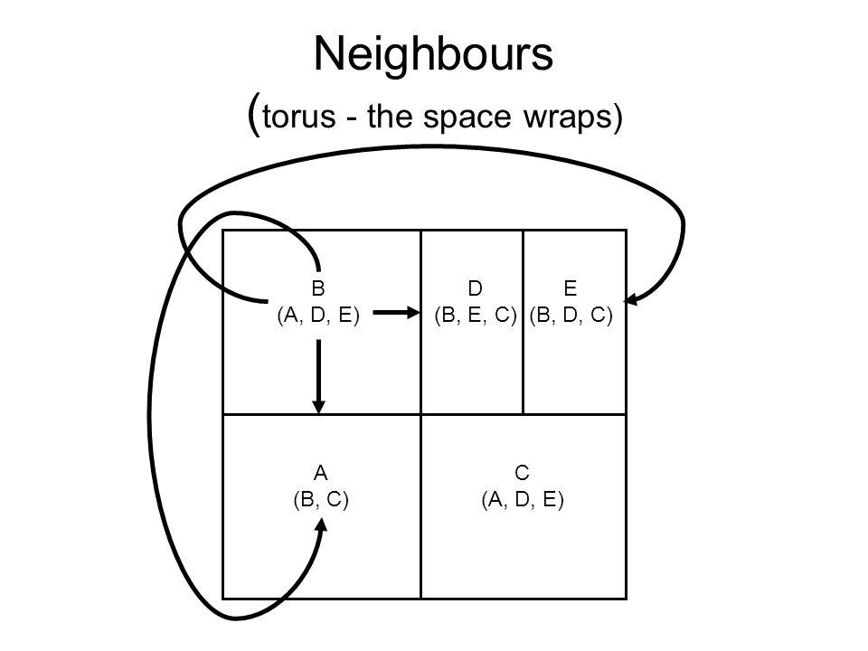 Neighbours ( torus - the space wraps) A (B, C) B (A, D, E) C (A, D, E) D (B, E, C) E (B, D, C)