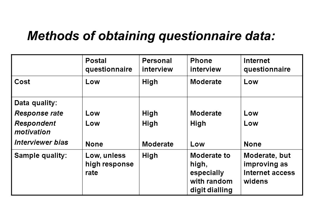 Methods of obtaining questionnaire data: Postal questionnaire Personal interview Phone interview Internet questionnaire CostLowHighModerateLow Data quality: Response rate Respondent motivation Interviewer bias Low None High Moderate High Low None Sample quality:Low, unless high response rate HighModerate to high, especially with random digit dialling Moderate, but improving as Internet access widens