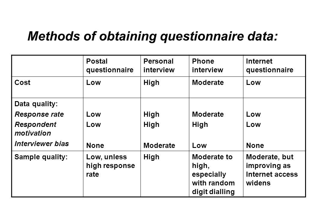 Methods of obtaining questionnaire data: Postal questionnaire Personal interview Phone interview Internet questionnaire CostLowHighModerateLow Data qu