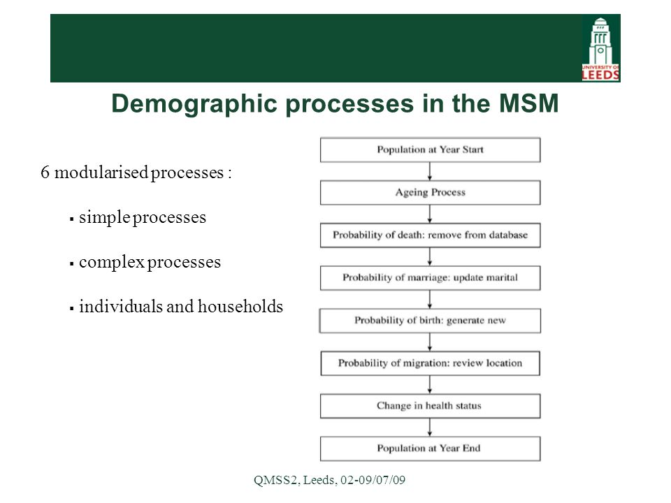 QMSS2, Leeds, 02-09/07/09 Demographic processes in the MSM 6 modularised processes :  simple processes  complex processes  individuals and households