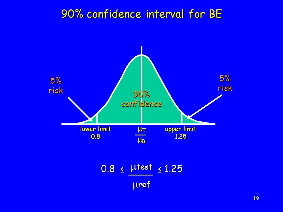 19 90%confidence 5% risk lower limit 0.8 90% confidence interval for BE upper limit 1.25 TTTT RRRR 0.8 ≤  test  ref ≤ 1.25
