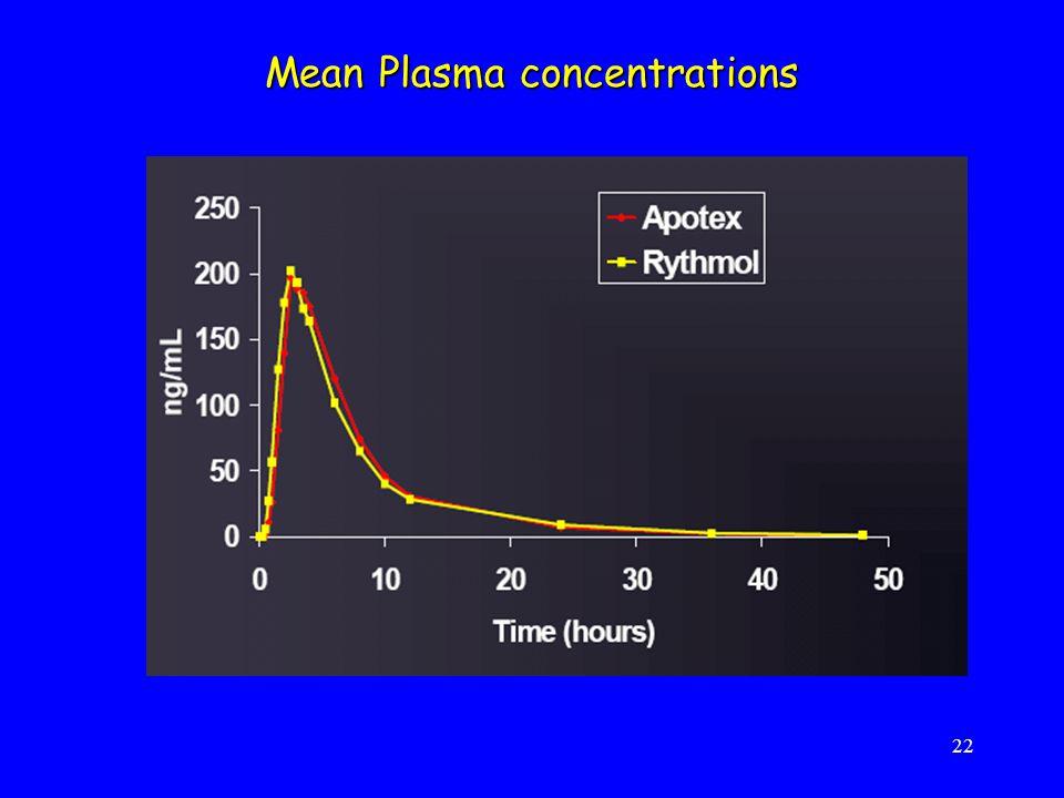 22 Mean Plasma concentrations