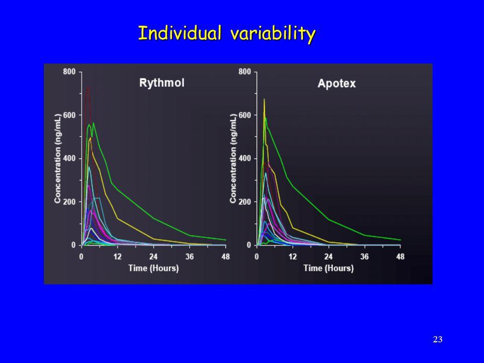 23 Individual variability