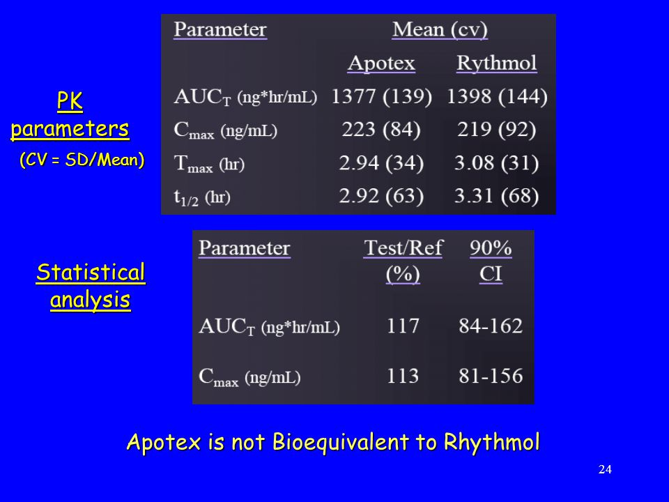 24 PK parameters Statistical analysis (CV = SD/Mean) Apotex is not Bioequivalent to Rhythmol
