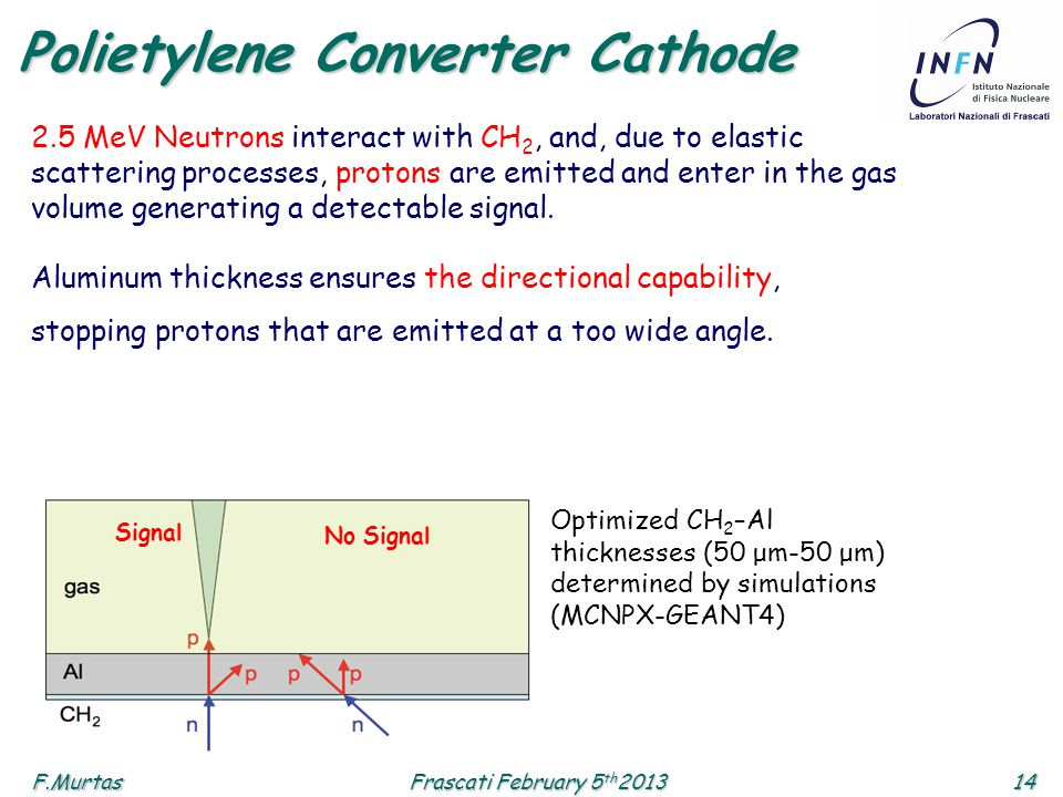 F.Murtas14 Frascati February 5 th 2013 Polietylene Converter Cathode 2.5 MeV Neutrons interact with CH 2, and, due to elastic scattering processes, pr