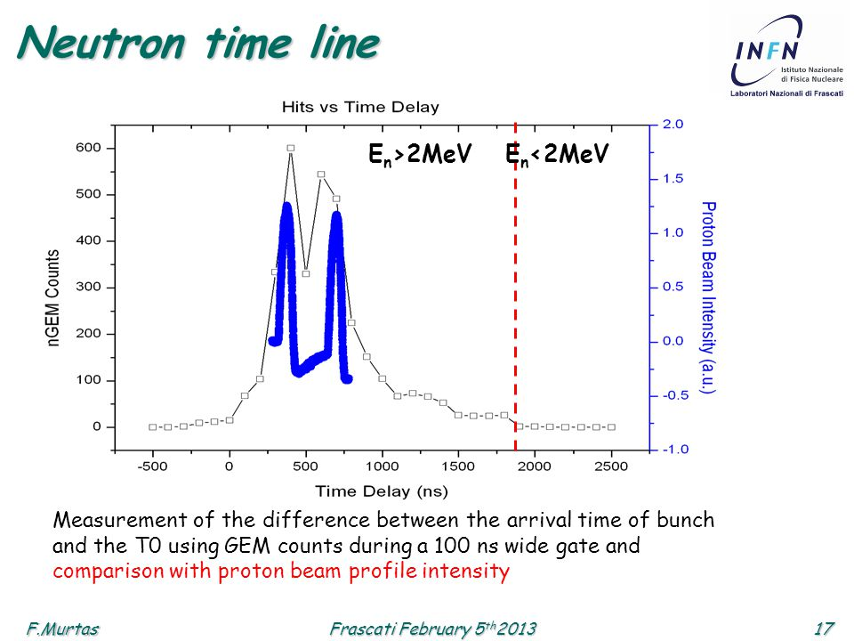F.Murtas17 Frascati February 5 th 2013 Neutron time line Measurement of the difference between the arrival time of bunch and the T0 using GEM counts d
