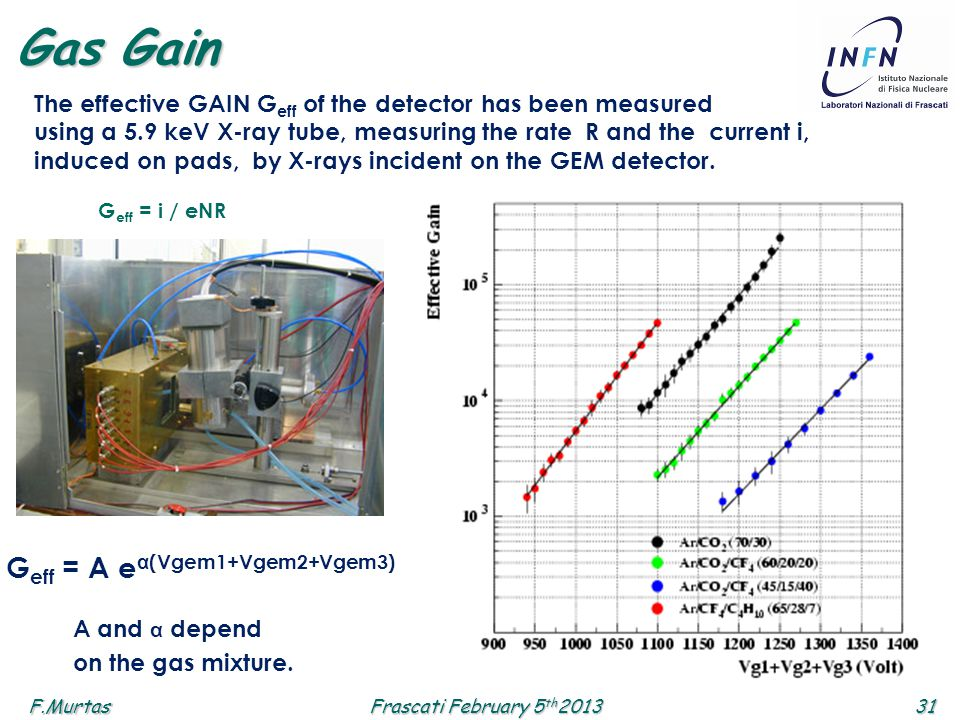 F.Murtas31 Frascati February 5 th 2013 The effective GAIN G eff of the detector has been measured using a 5.9 keV X-ray tube, measuring the rate R and the current i, induced on pads, by X-rays incident on the GEM detector.