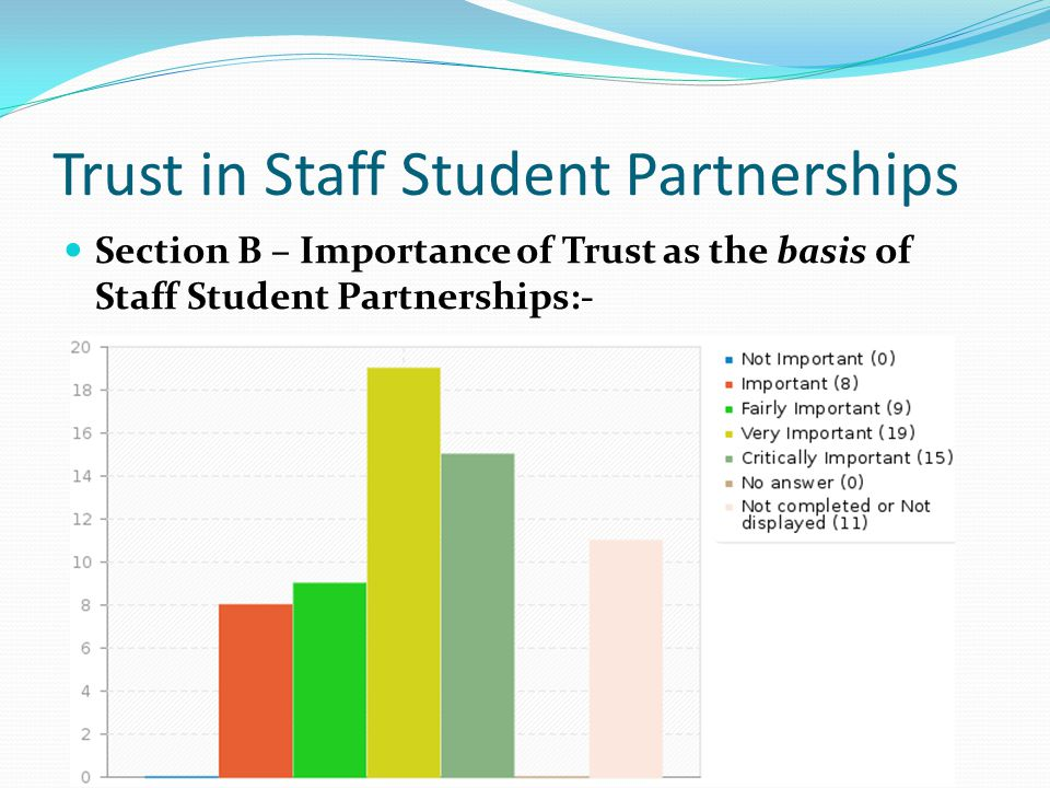 Trust in Staff Student Partnerships Section B – Importance of Trust as the basis of Staff Student Partnerships:-