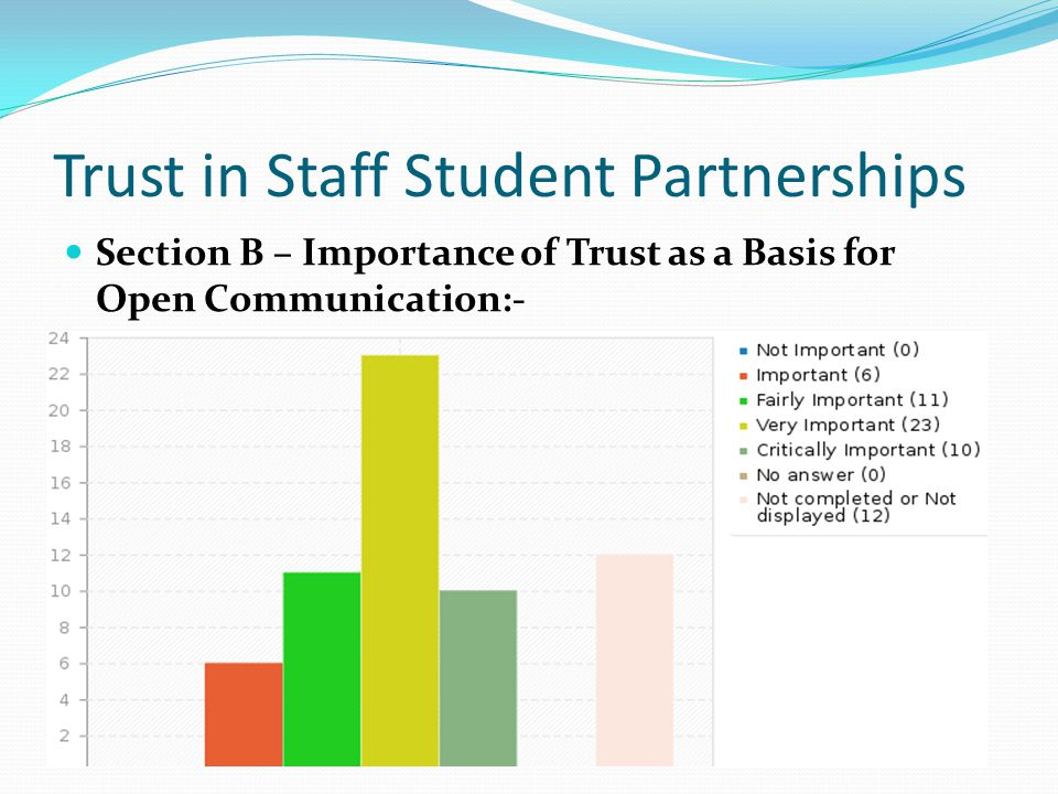 Trust in Staff Student Partnerships Section B – Importance of Trust as a Basis for Open Communication:-