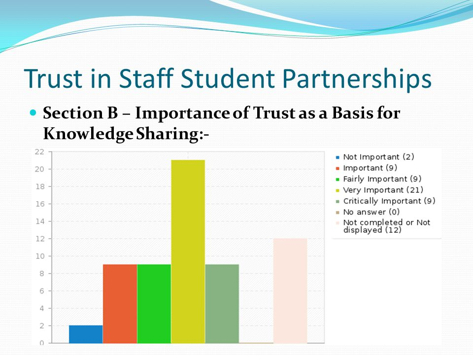 Trust in Staff Student Partnerships Section B – Importance of Trust as a Basis for Knowledge Sharing:-