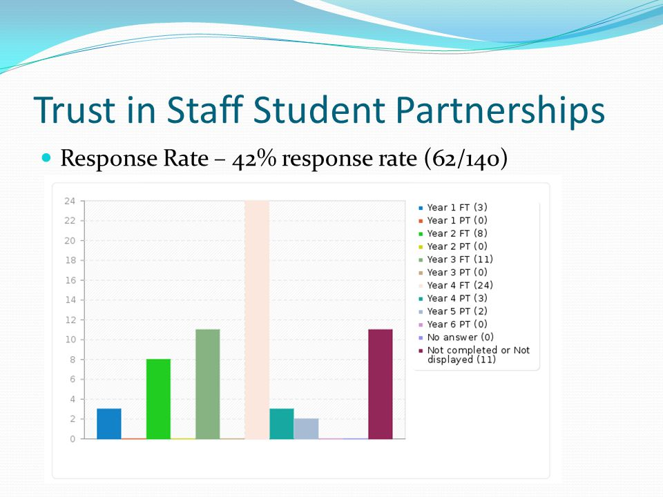Trust in Staff Student Partnerships Response Rate – 42% response rate (62/140)