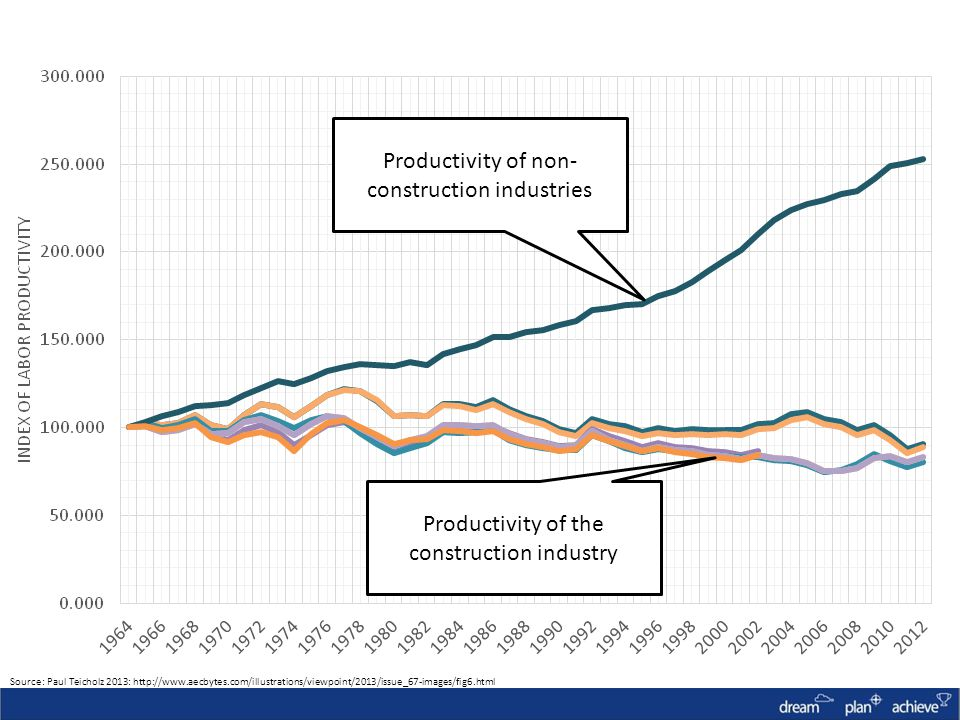 Productivity of non- construction industries Productivity of the construction industry Source: Paul Teicholz 2013: http://www.aecbytes.com/illustrations/viewpoint/2013/issue_67-images/fig6.html