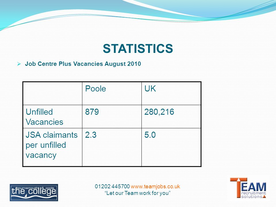 STATISTICS  Job Centre Plus Vacancies August 2010 PooleUK Unfilled Vacancies ,216 JSA claimants per unfilled vacancy Let our Team work for you