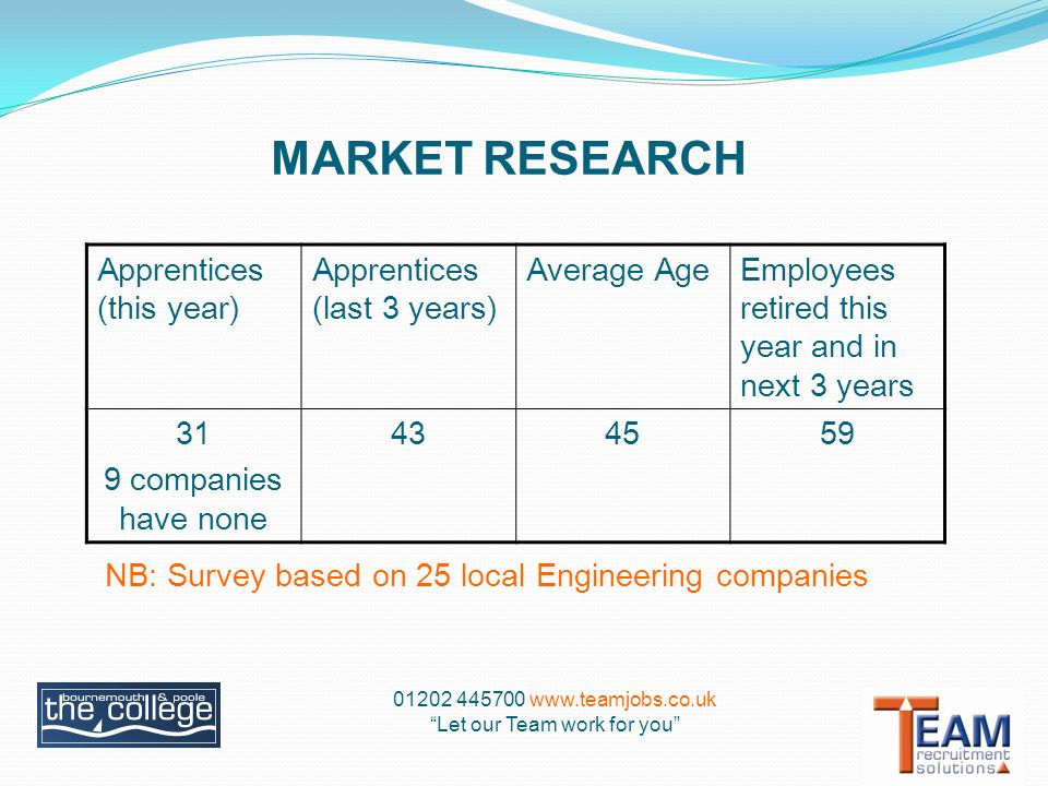 MARKET RESEARCH Let our Team work for you Apprentices (this year) Apprentices (last 3 years) Average AgeEmployees retired this year and in next 3 years 31 9 companies have none NB: Survey based on 25 local Engineering companies