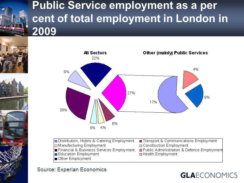 Public Service employment as a per cent of total employment in London in 2009 Source: Experian Economics