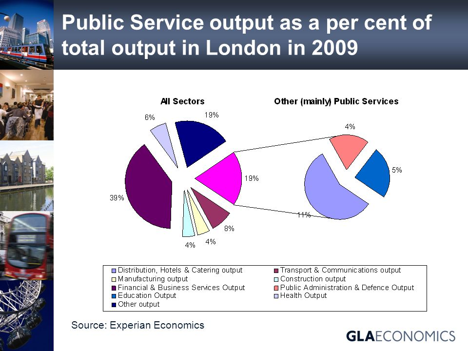Public Service output as a per cent of total output in London in 2009 Source: Experian Economics
