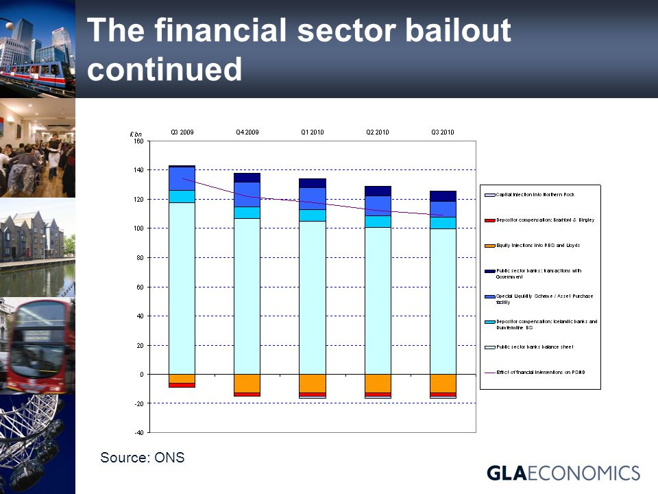 The financial sector bailout continued Source: ONS