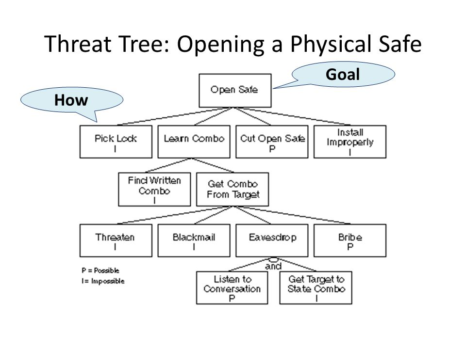 Threat Tree: Opening a Physical Safe Goal How
