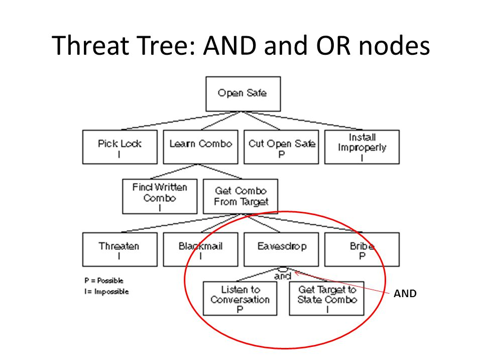Threat Tree: AND and OR nodes c AND