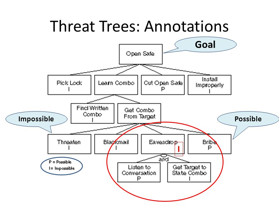 Threat Trees: Annotations Goal ImpossiblePossible c I