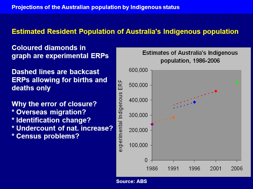 Projections of the Australian population by Indigenous status Estimated Resident Population of Australia s Indigenous population Coloured diamonds in graph are experimental ERPs Dashed lines are backcast ERPs allowing for births and deaths only Why the error of closure.