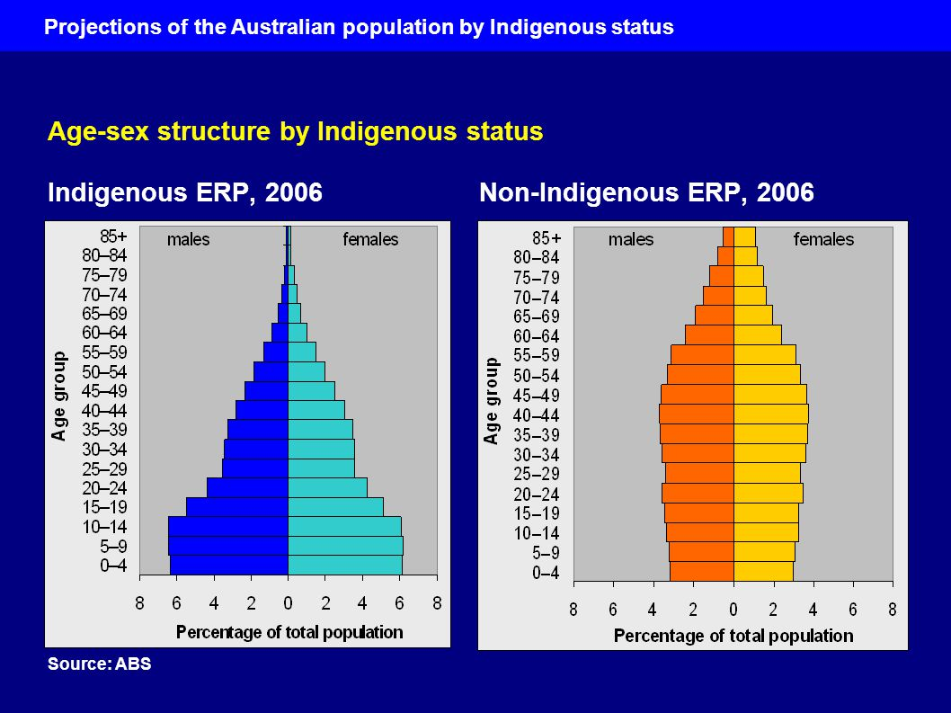 How has the Indigenous population grown in recent years.