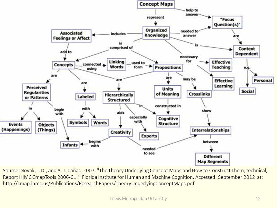 Leeds Metropolitan University12 Source: Novak, J. D., and A.