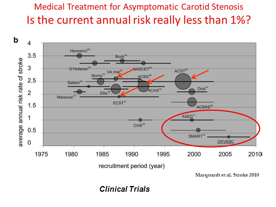 Medical Treatment for Asymptomatic Carotid Stenosis Is the current annual risk really less than 1%.