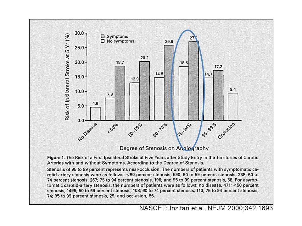 NASCET: Inzitari et al. NEJM 2000;342:1693