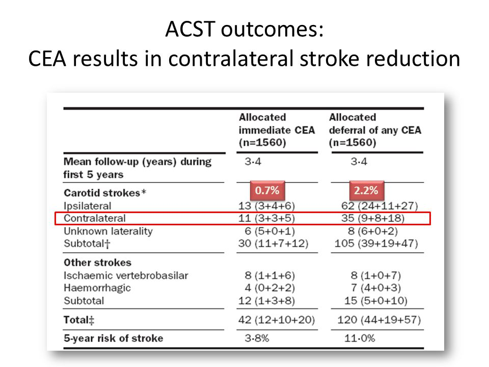ACST outcomes: CEA results in contralateral stroke reduction 2.2% 0.7%